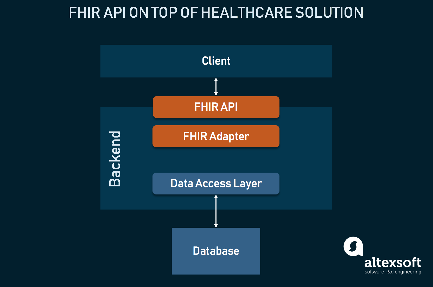The architecture of implementing FHIR on top of your EHR