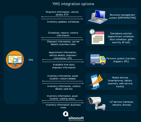 YMS integrations and kinds of data shared