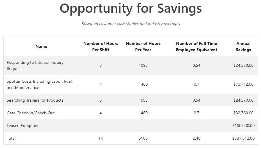 YMS savings estimate