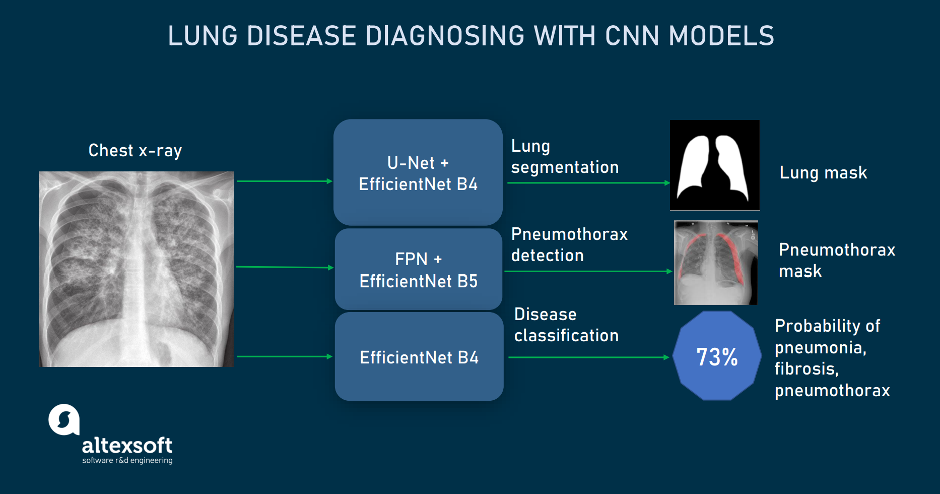 CNN models in lung disease detection