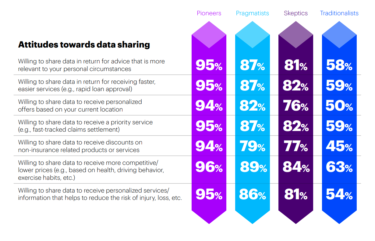 Accenture personalized insurance study