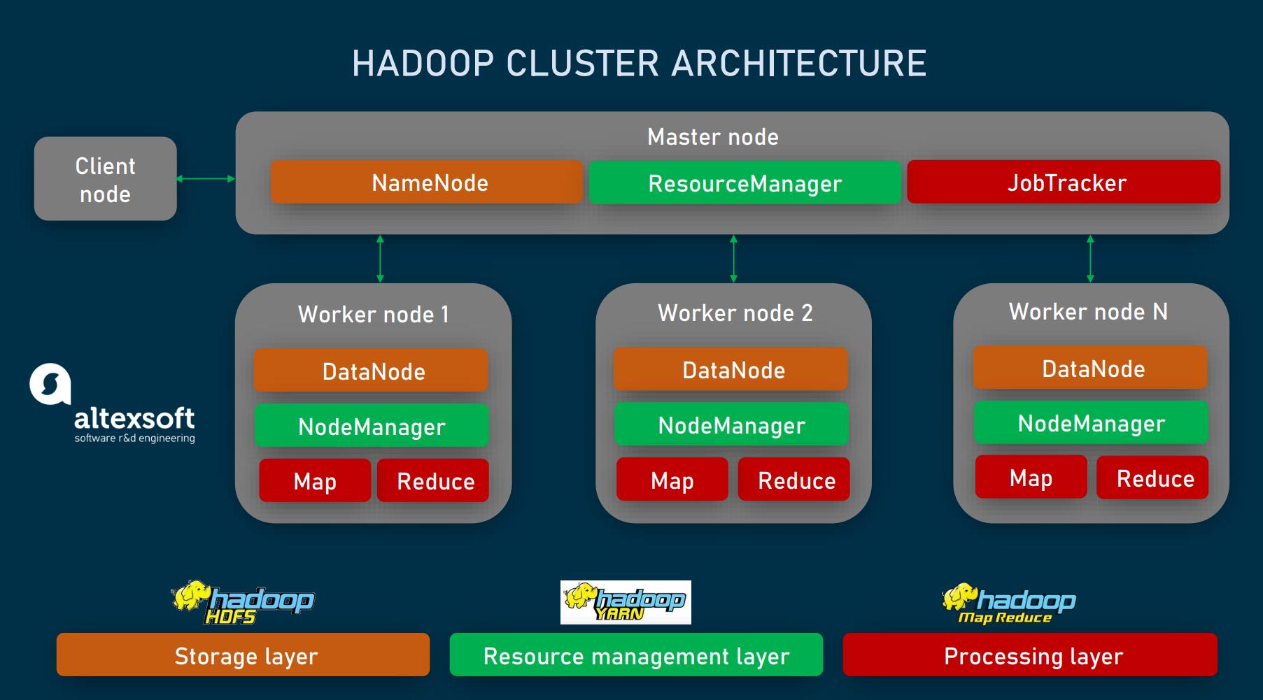 hadoop_cluster