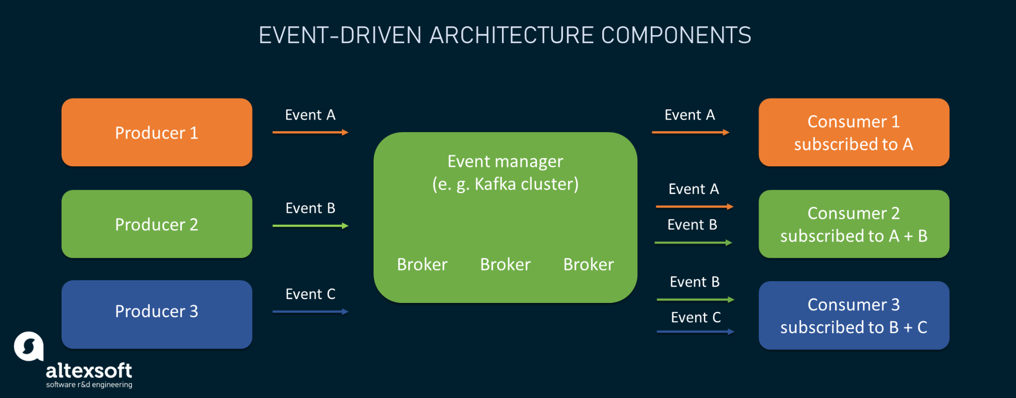 Key components of event-driven architectures