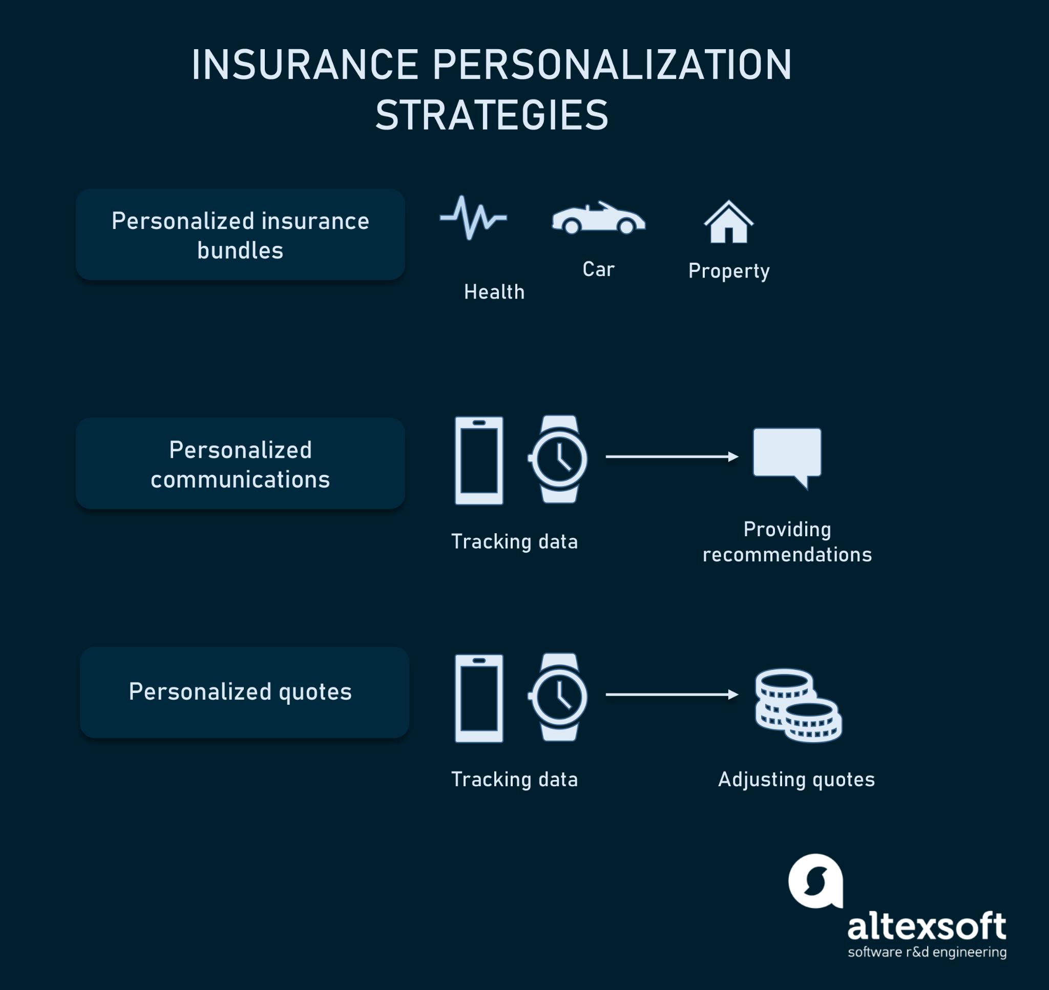 Key insurance personalization strategies