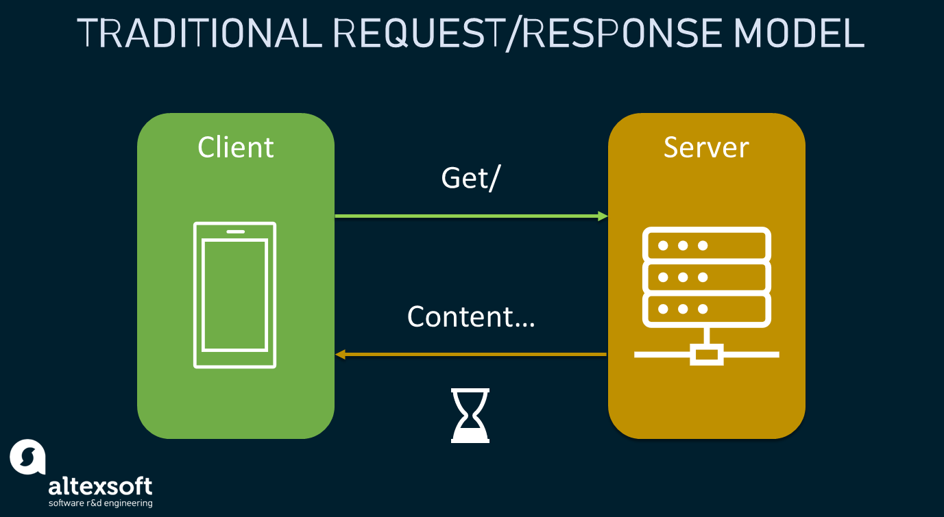 Simplified illustration of how traditional request/response messaging works