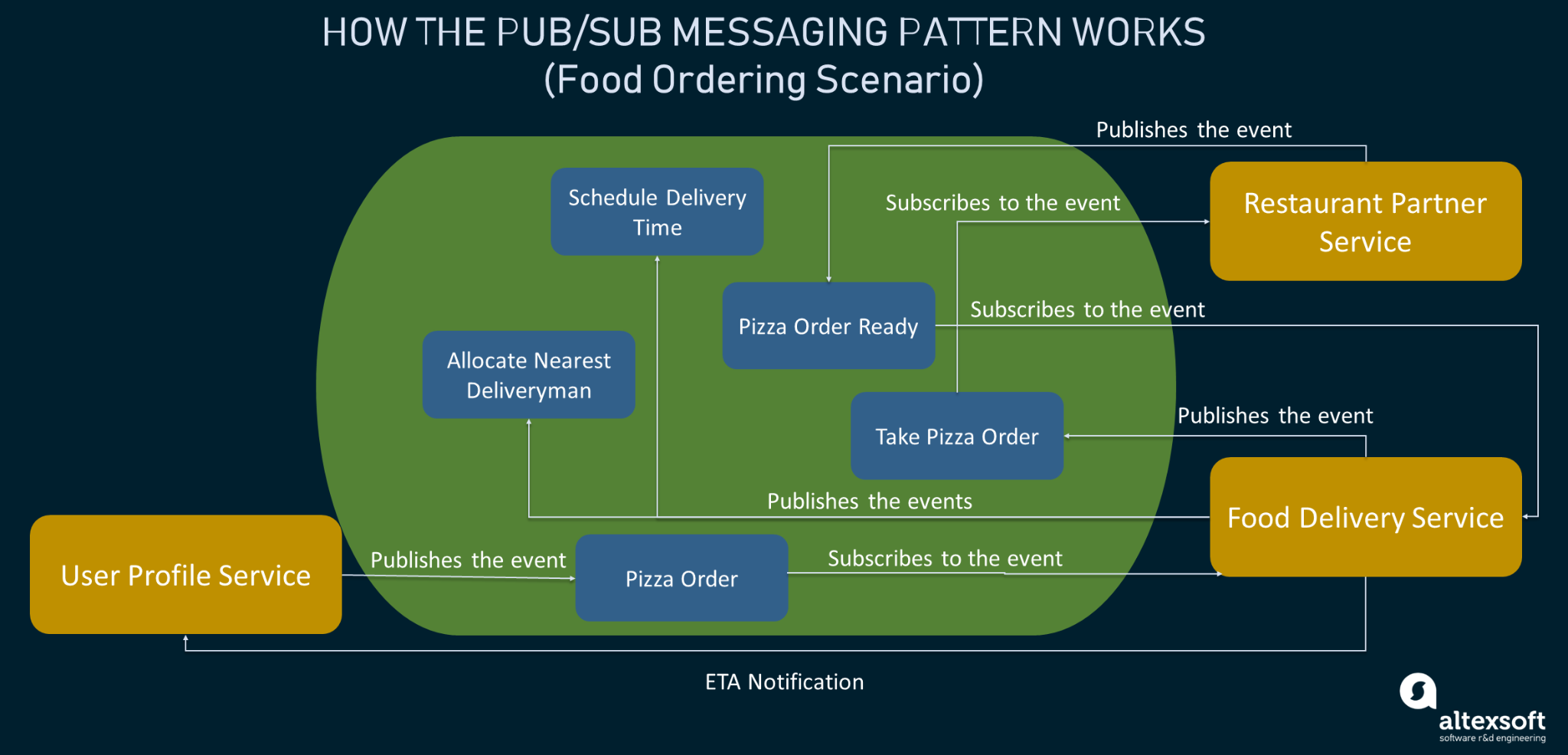 The working principle of the pub/sub system