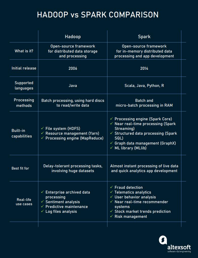 Hadoop vs Spark comparison