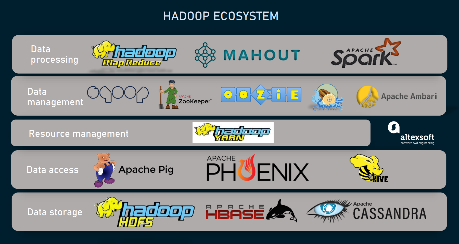 Hadoop ecosystem solutions