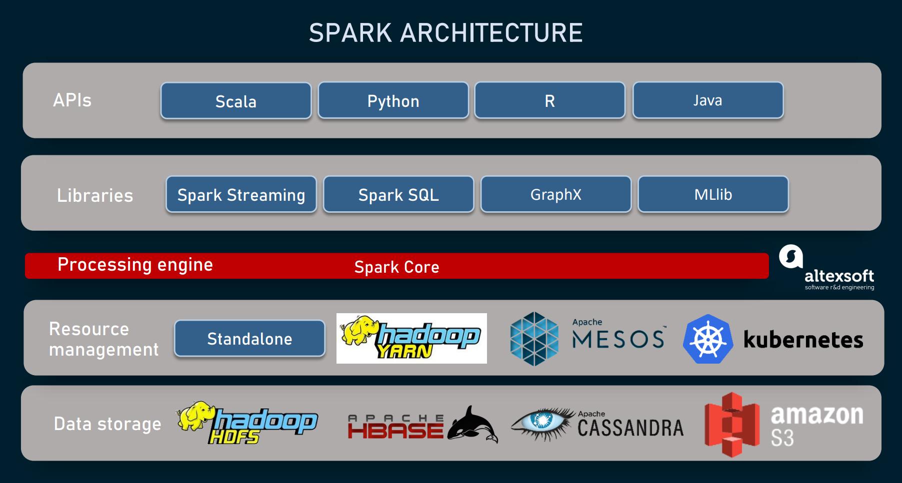 Spark architecture