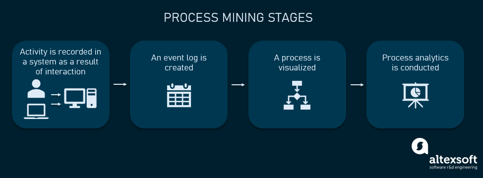 process mining stages