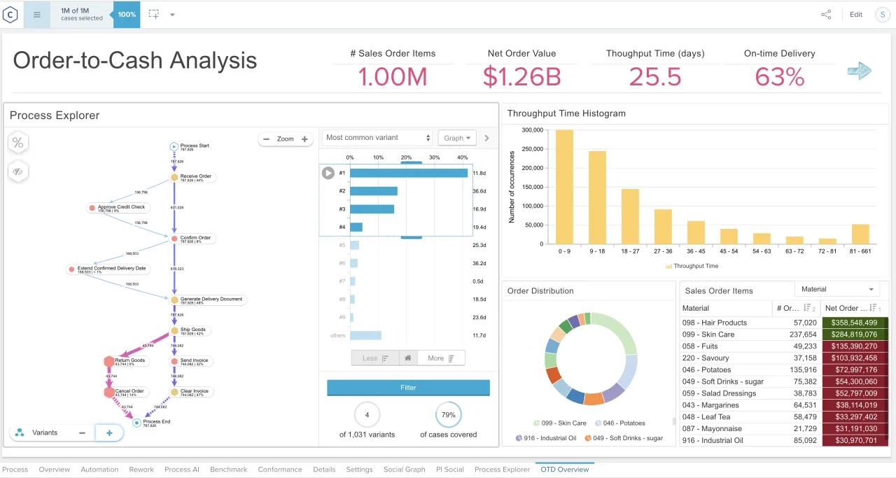 Process visualization and analytics dashboard