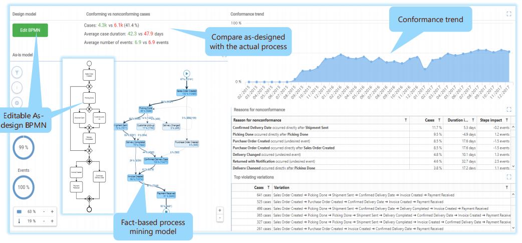 QPR Conformance analysis