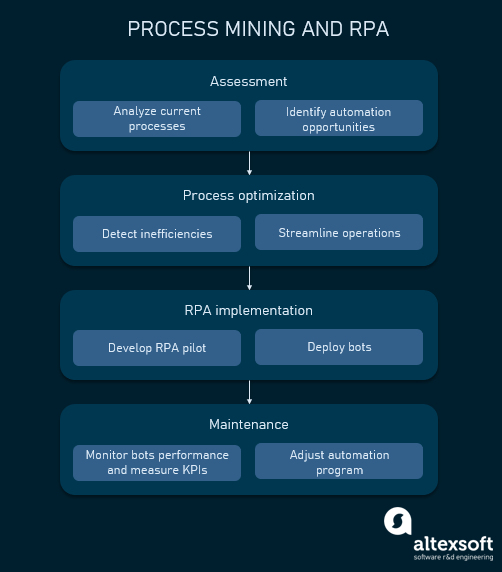 Process mining and RPA