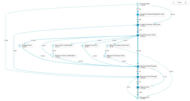variations in procurement process