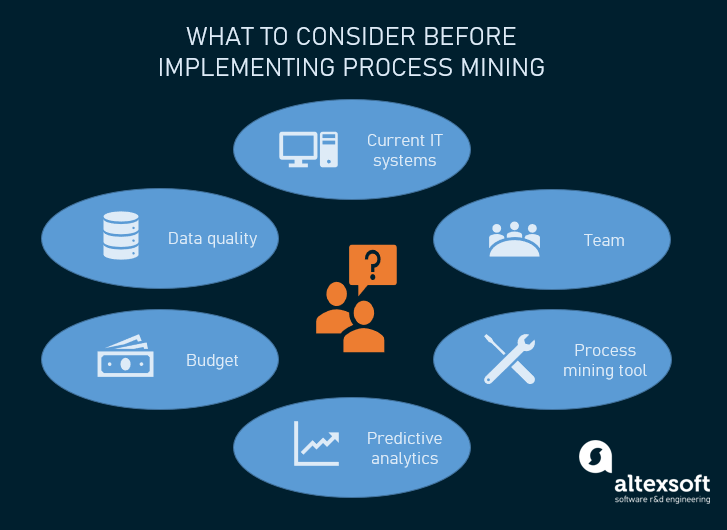 Things to consider before starting a process mining project