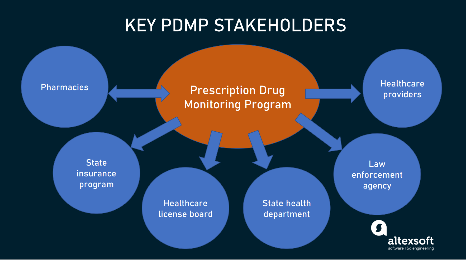PDMP stakeholders