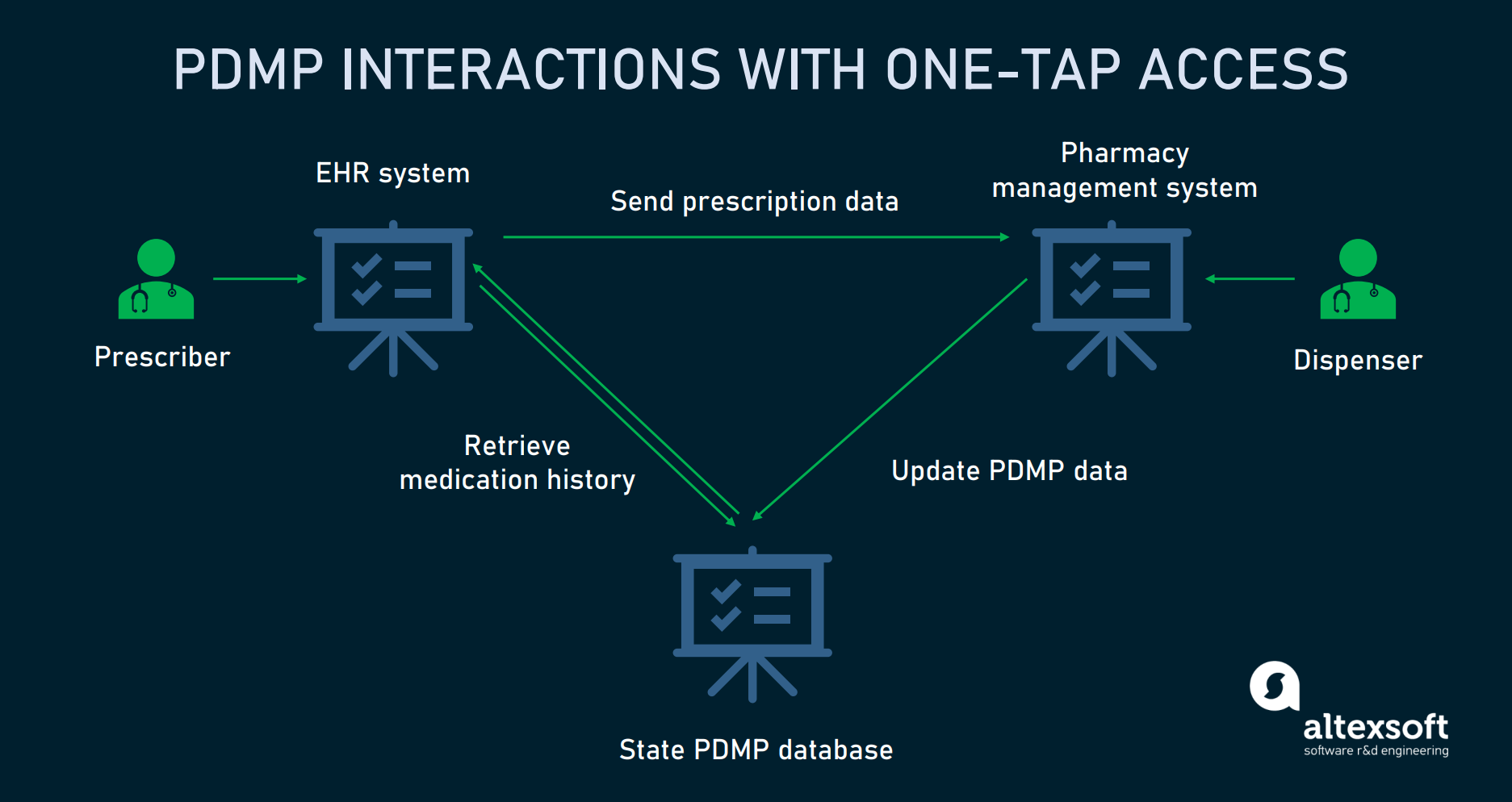 PDMP-integrated environment