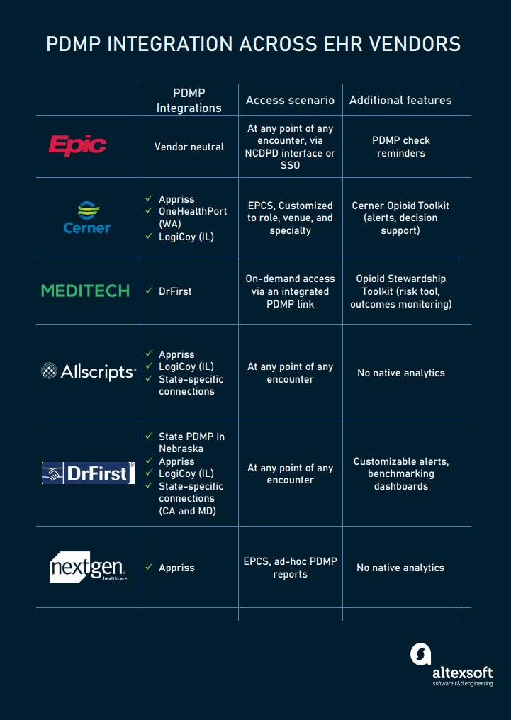 PDMP integrations across EHR vendors