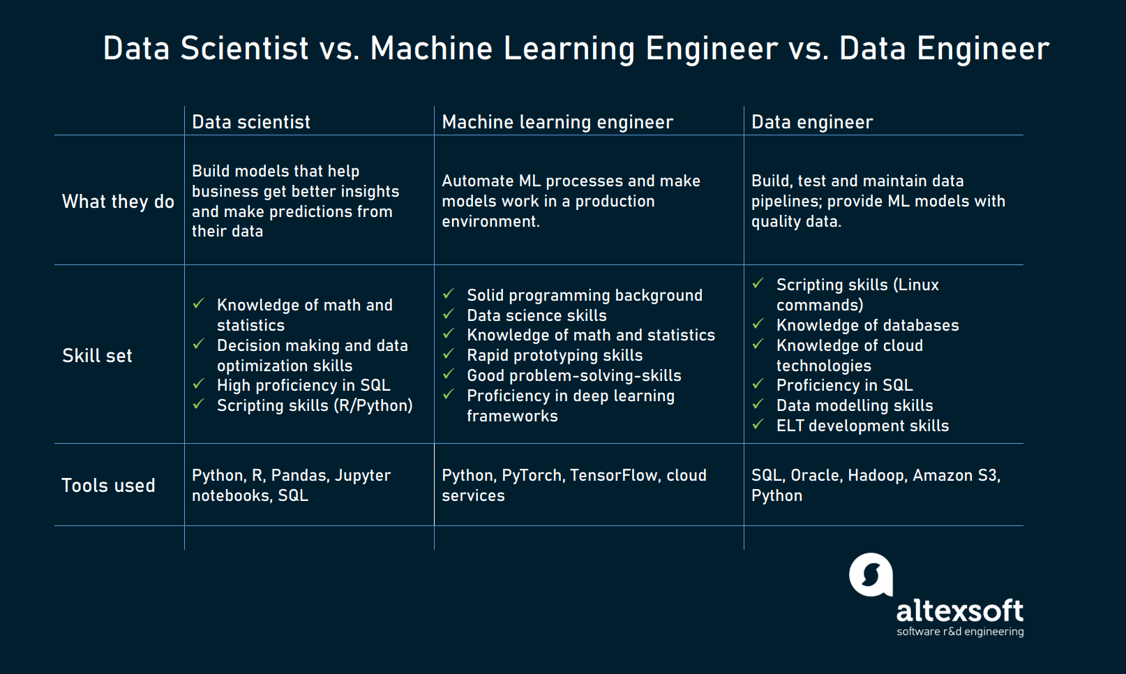 Data Scientist vs Machine Learning Engineer vs Data Engineer compared