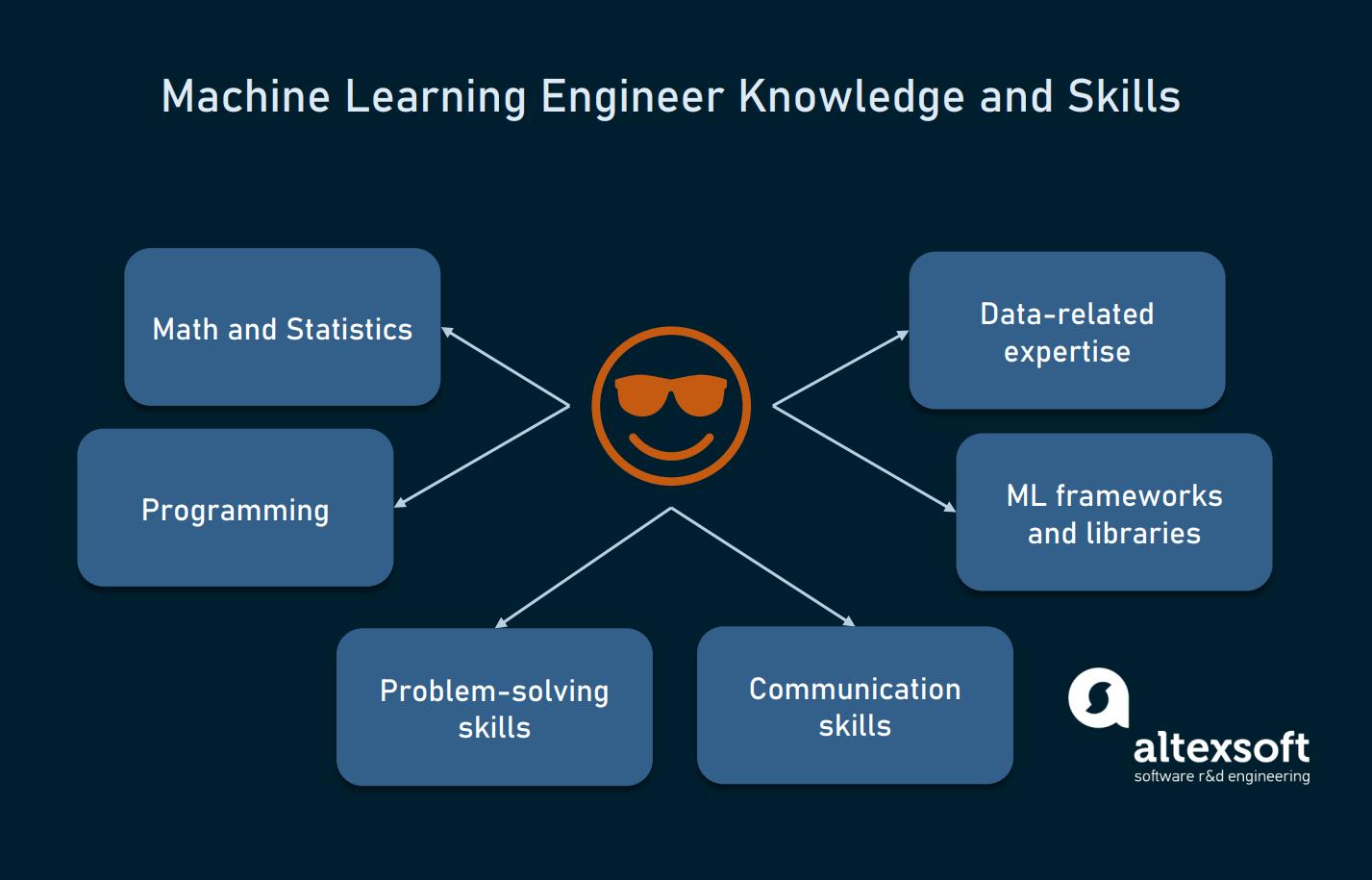 Machine Learning Engineer basic skills