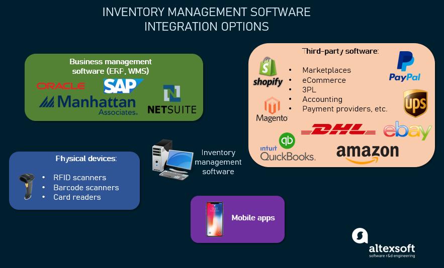 Inventory management software integration options