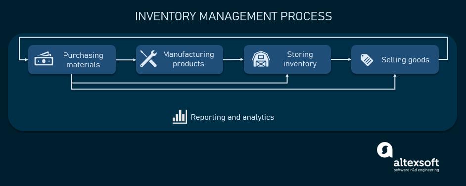 inventory management process