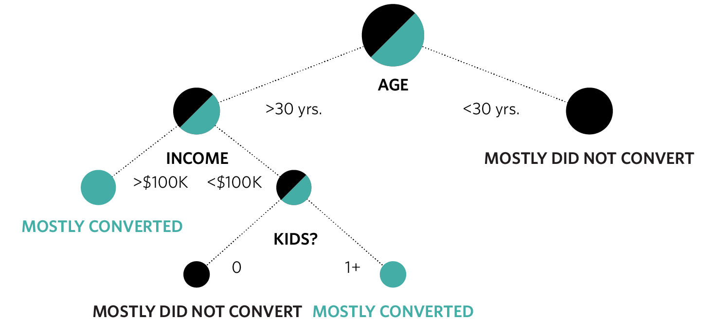A decision tree showing what kind of customers are more likely to convert