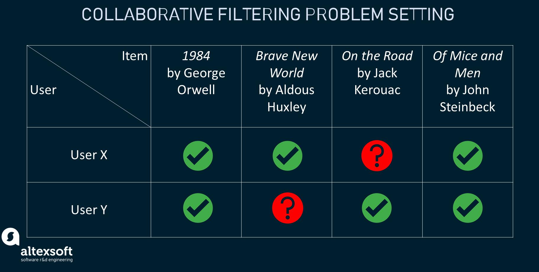 How collaborative filtering sets a problem