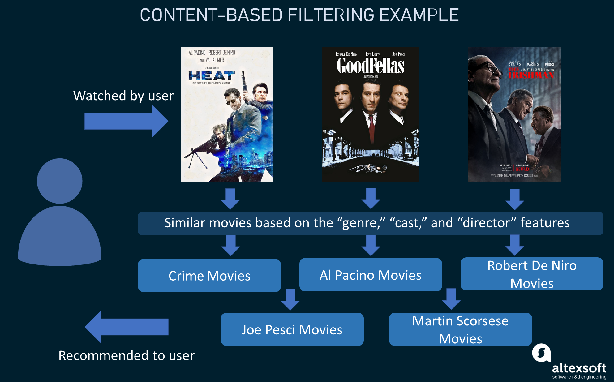 Content-based filtering example