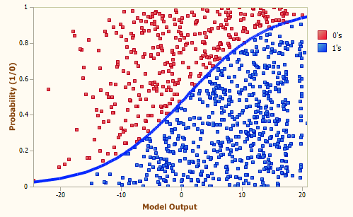 Logistic regression with probability ranging from 1 to 0