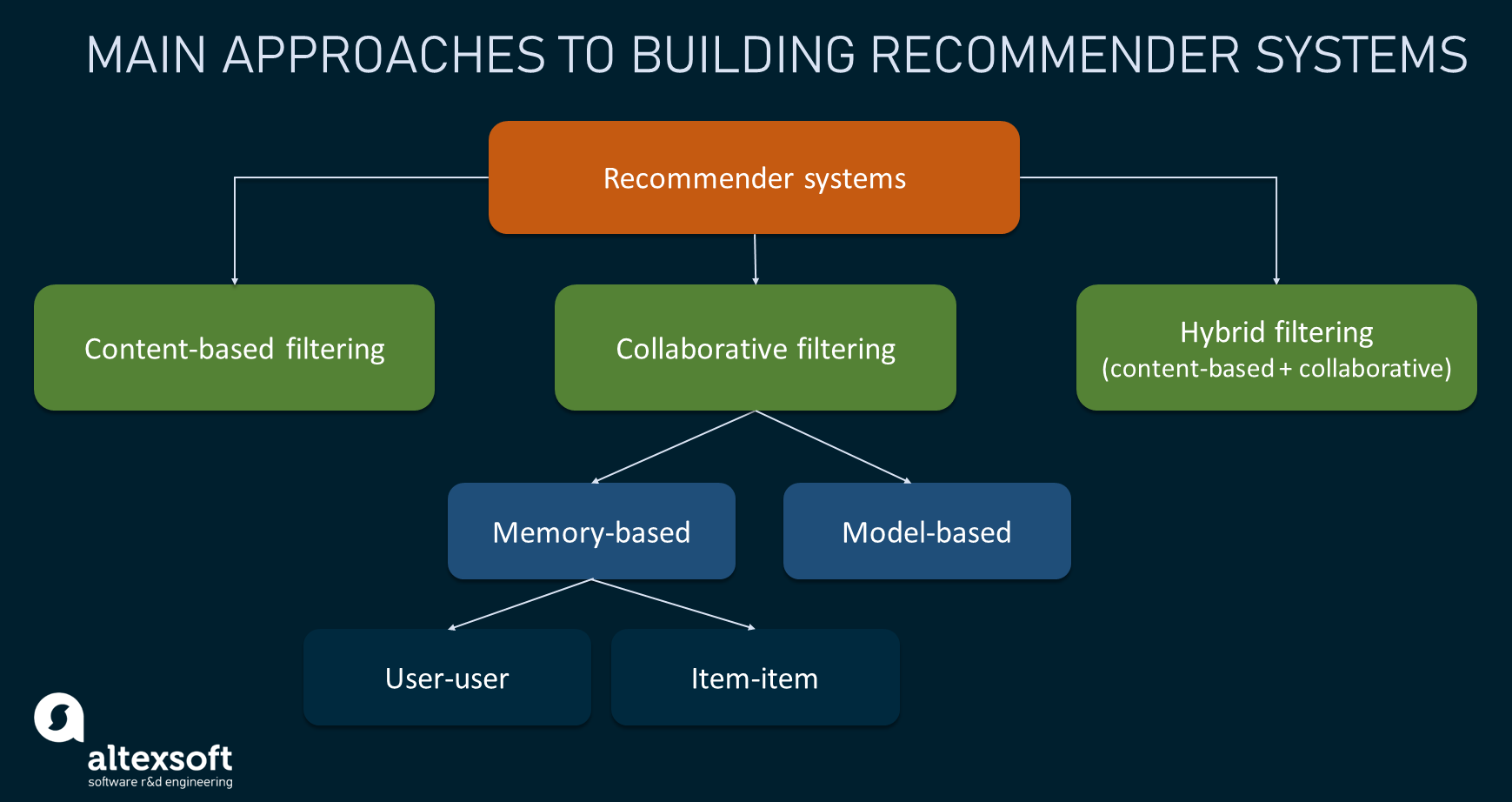 Main approaches to building recommender systems