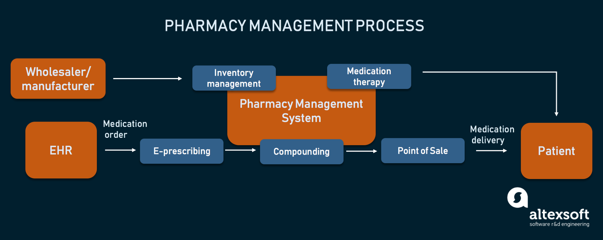 Main processes and parties in pharmacy management