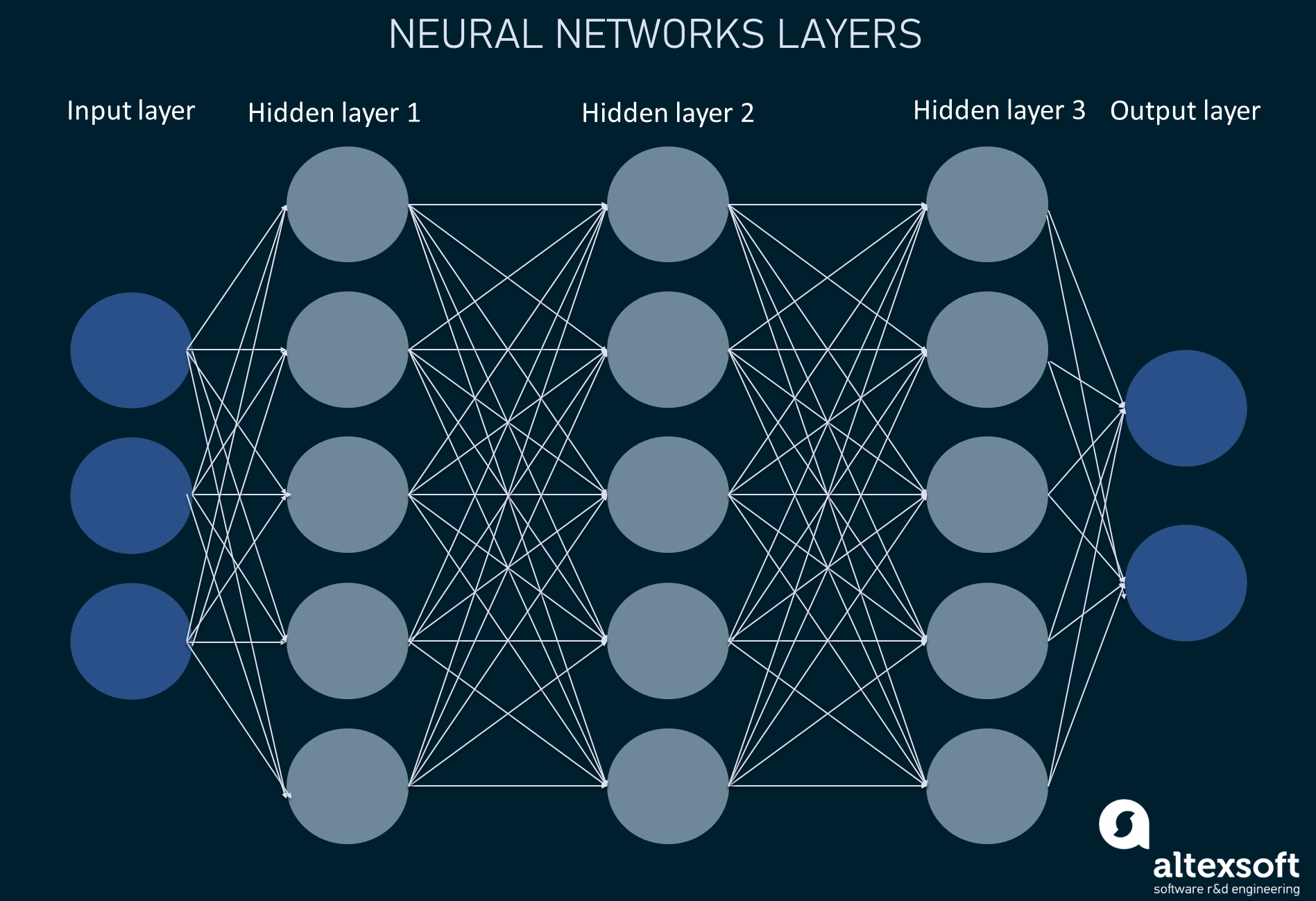 Neural networks architecture layers