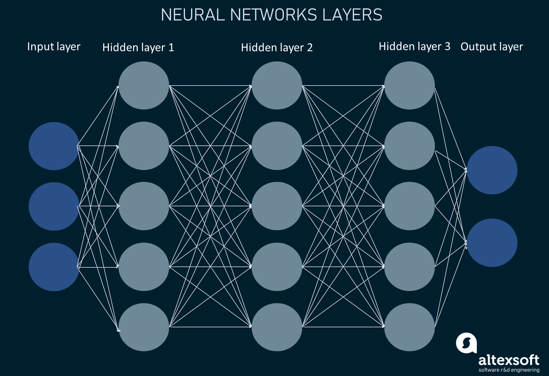 Neural networks structure