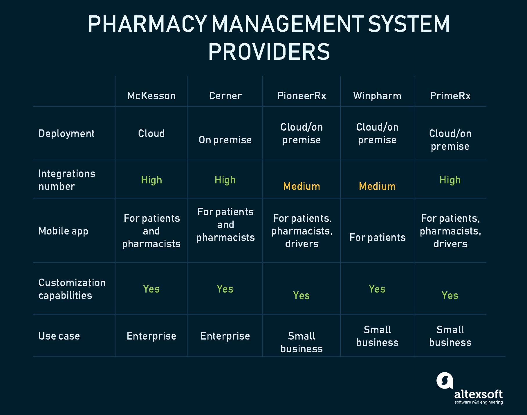 Pharmacy management systems comparison