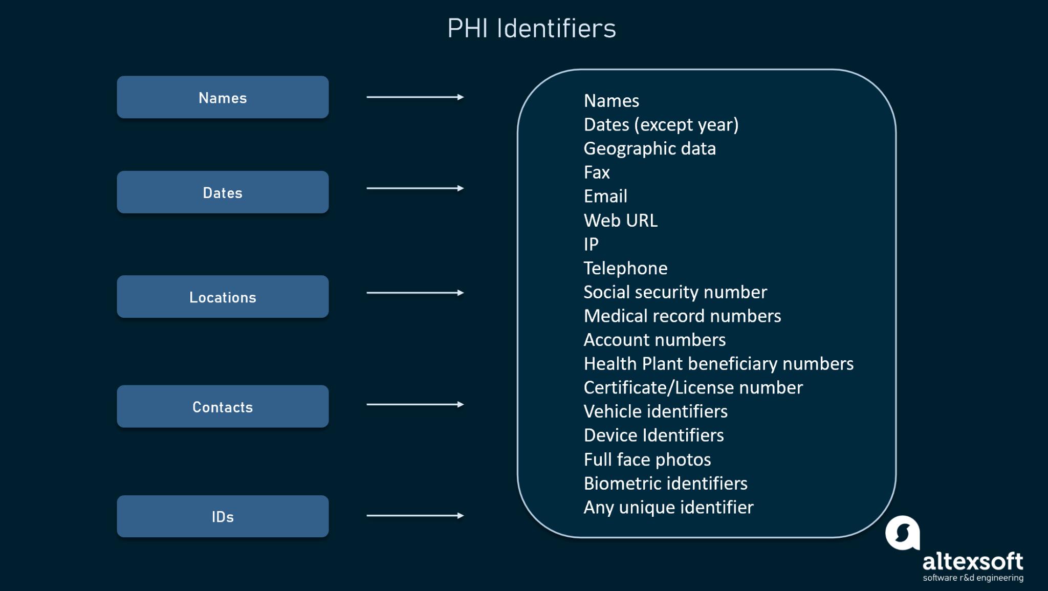 PHI Identifiers