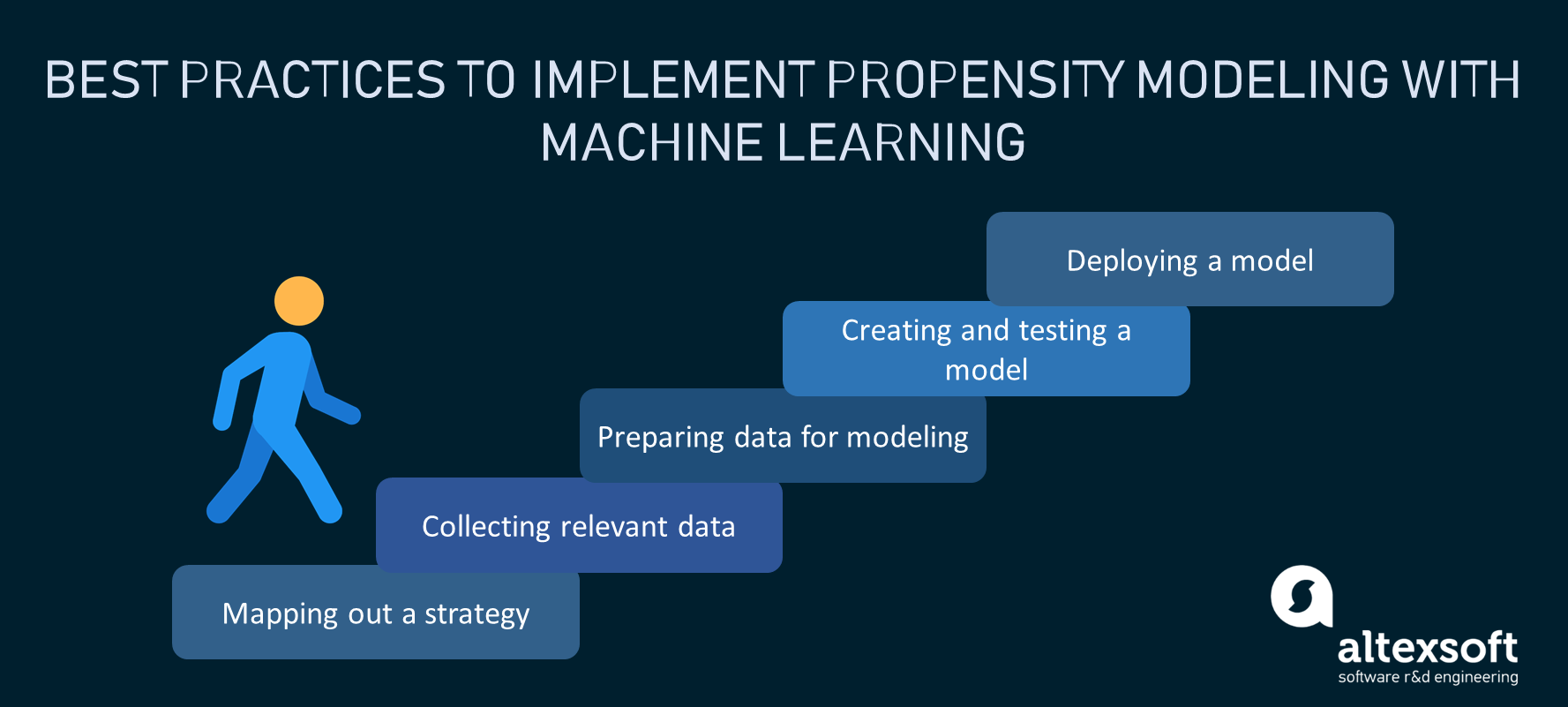 Steps to implement a propensity model with machine learning