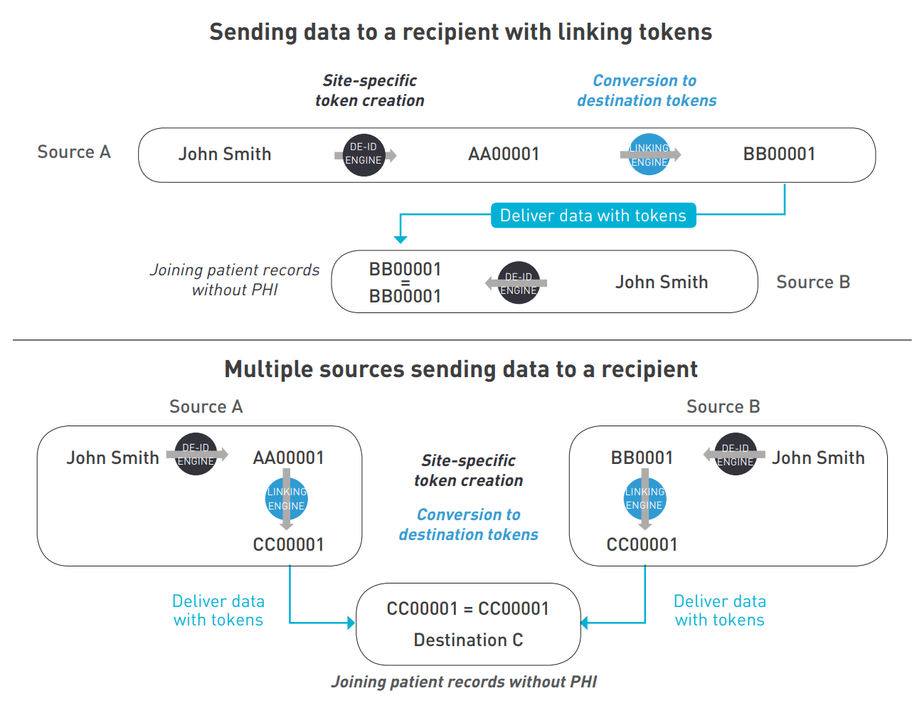 Tokenization and matching de-identified records suggested by Datavant