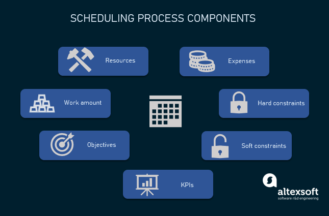 scheduling process components
