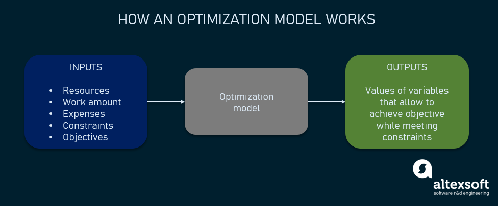 how an optimization model works