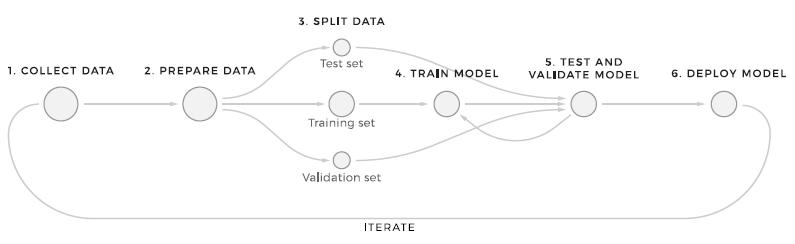 ML workflow