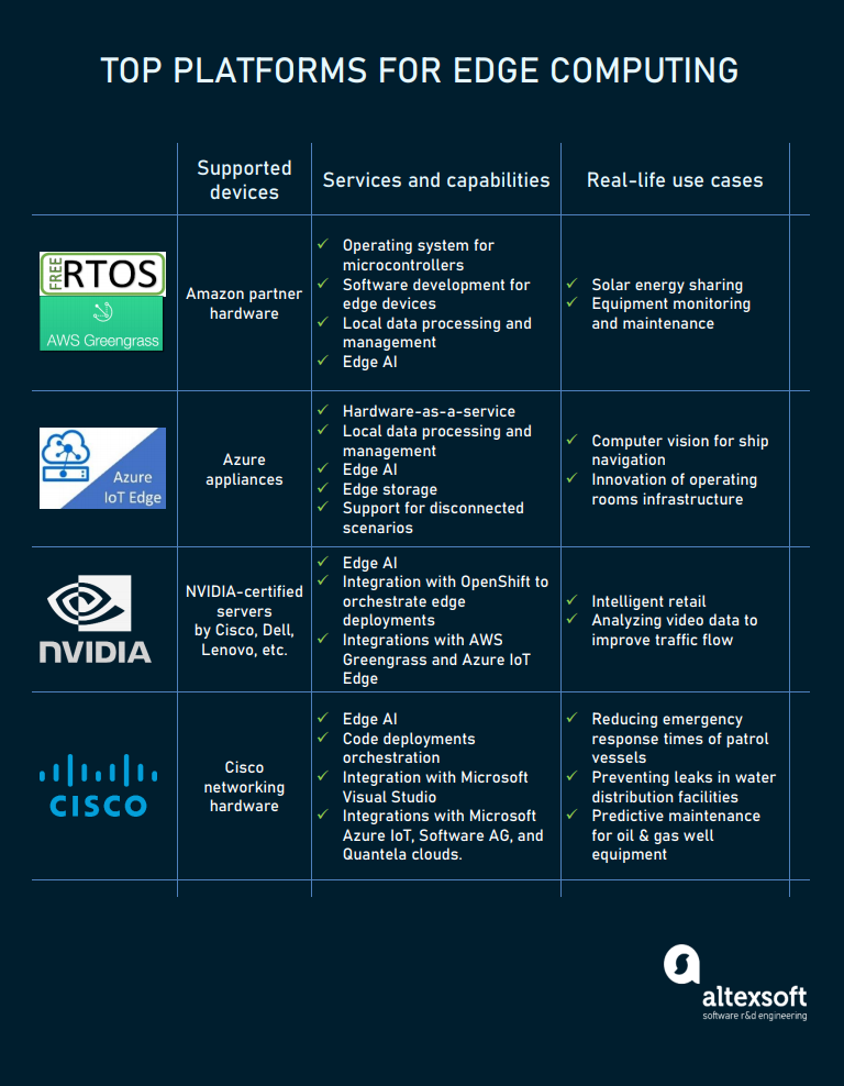 Main edge computing providers