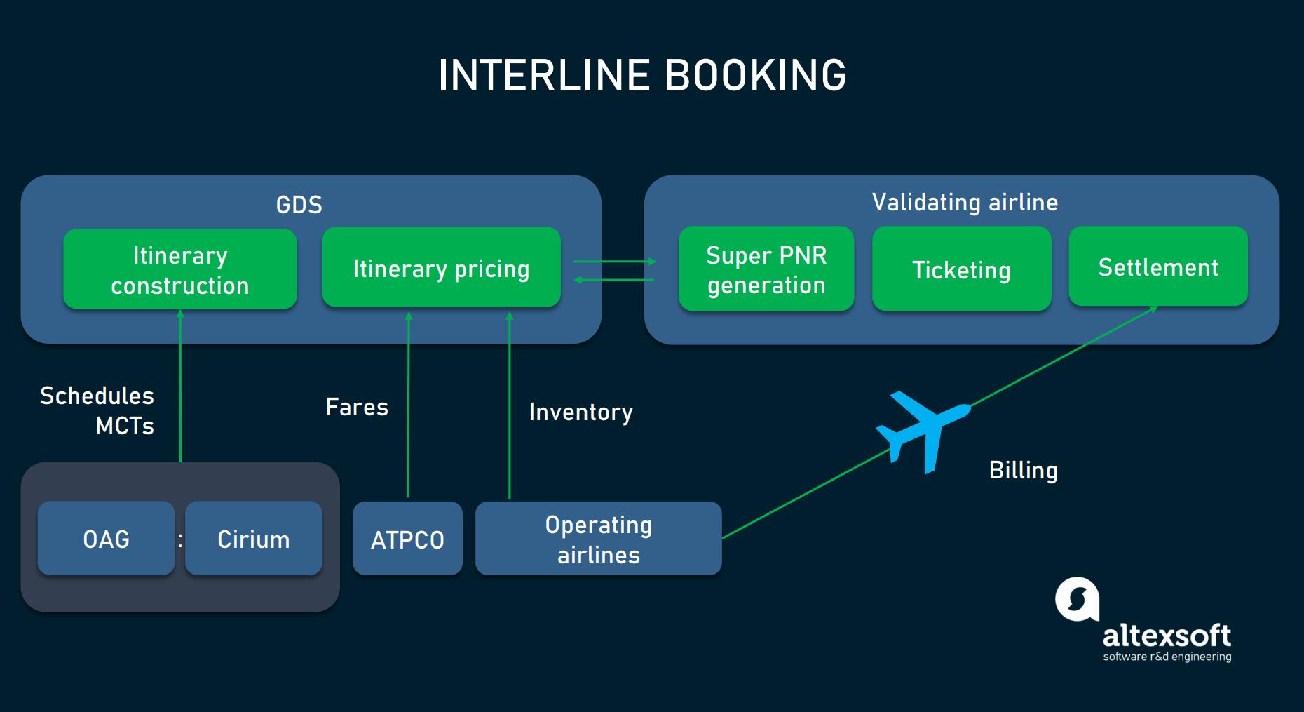 Interline booking flow