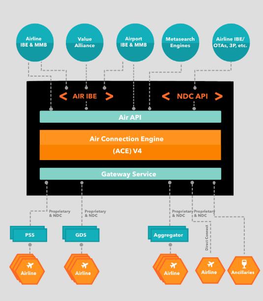 Managed virtual interlining hub