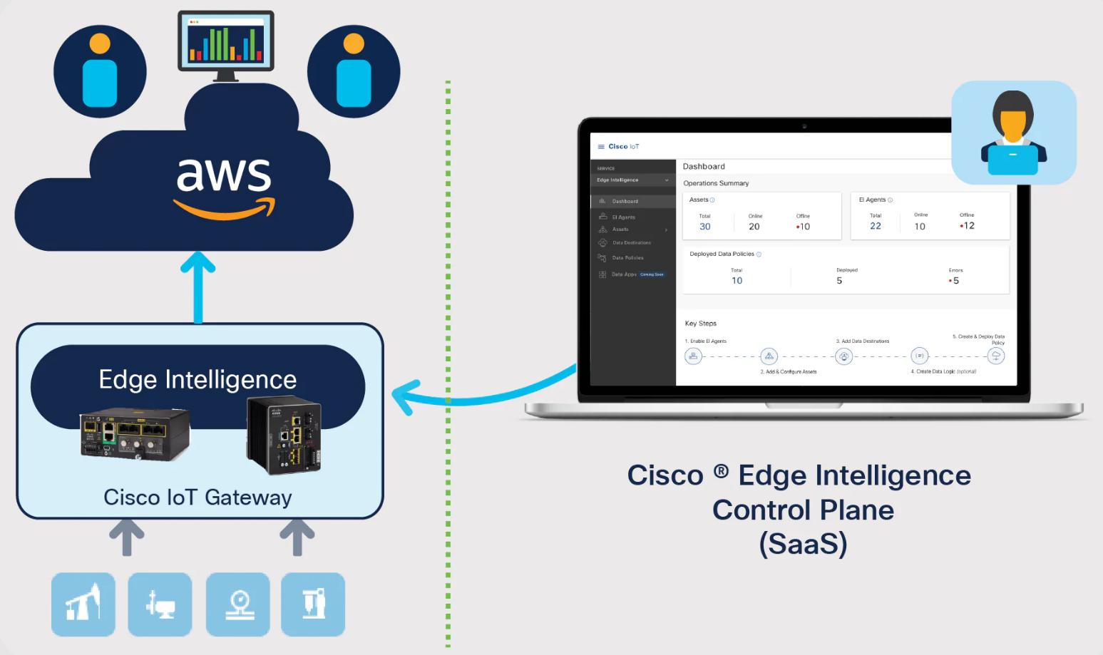 Cisco intelligence