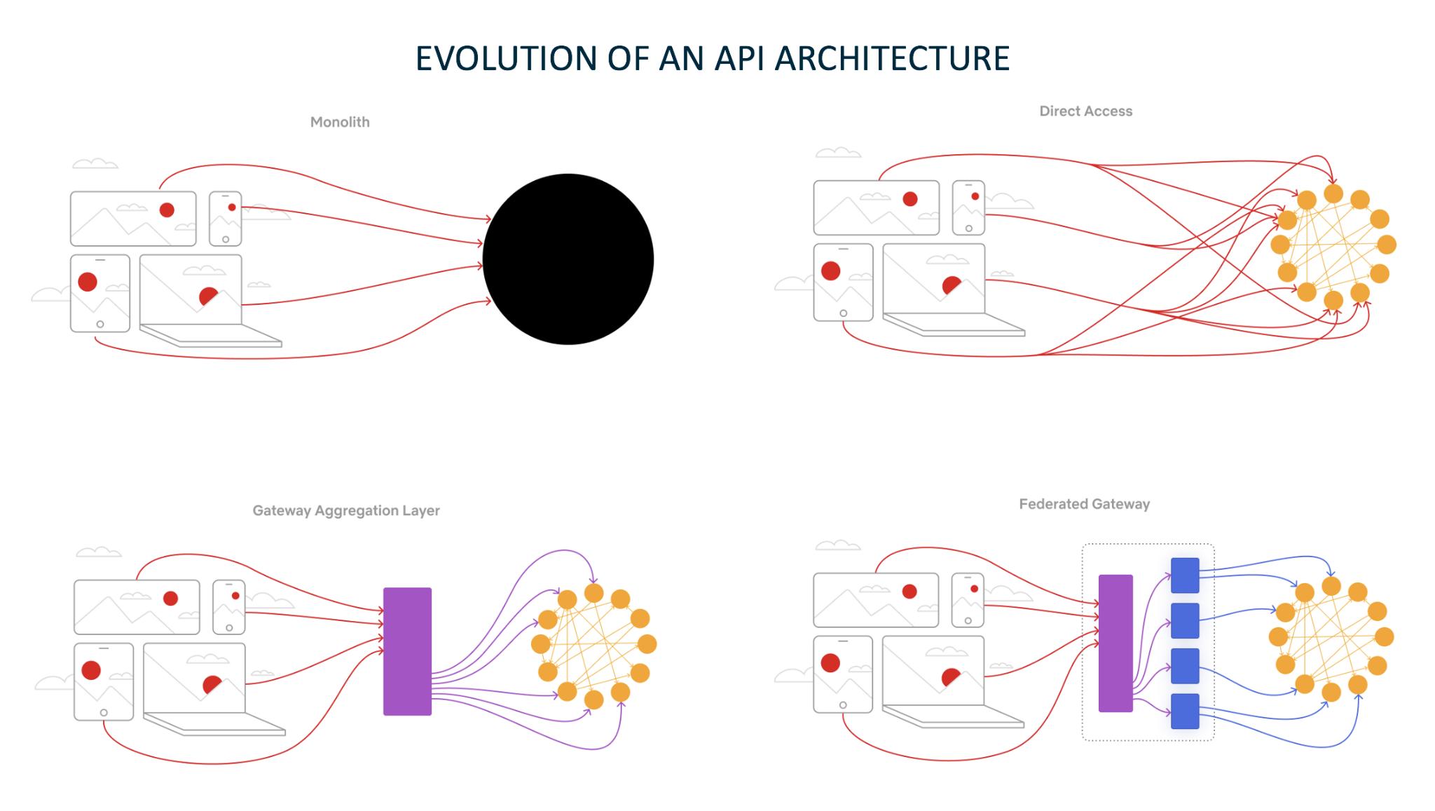 api architecture evolution
