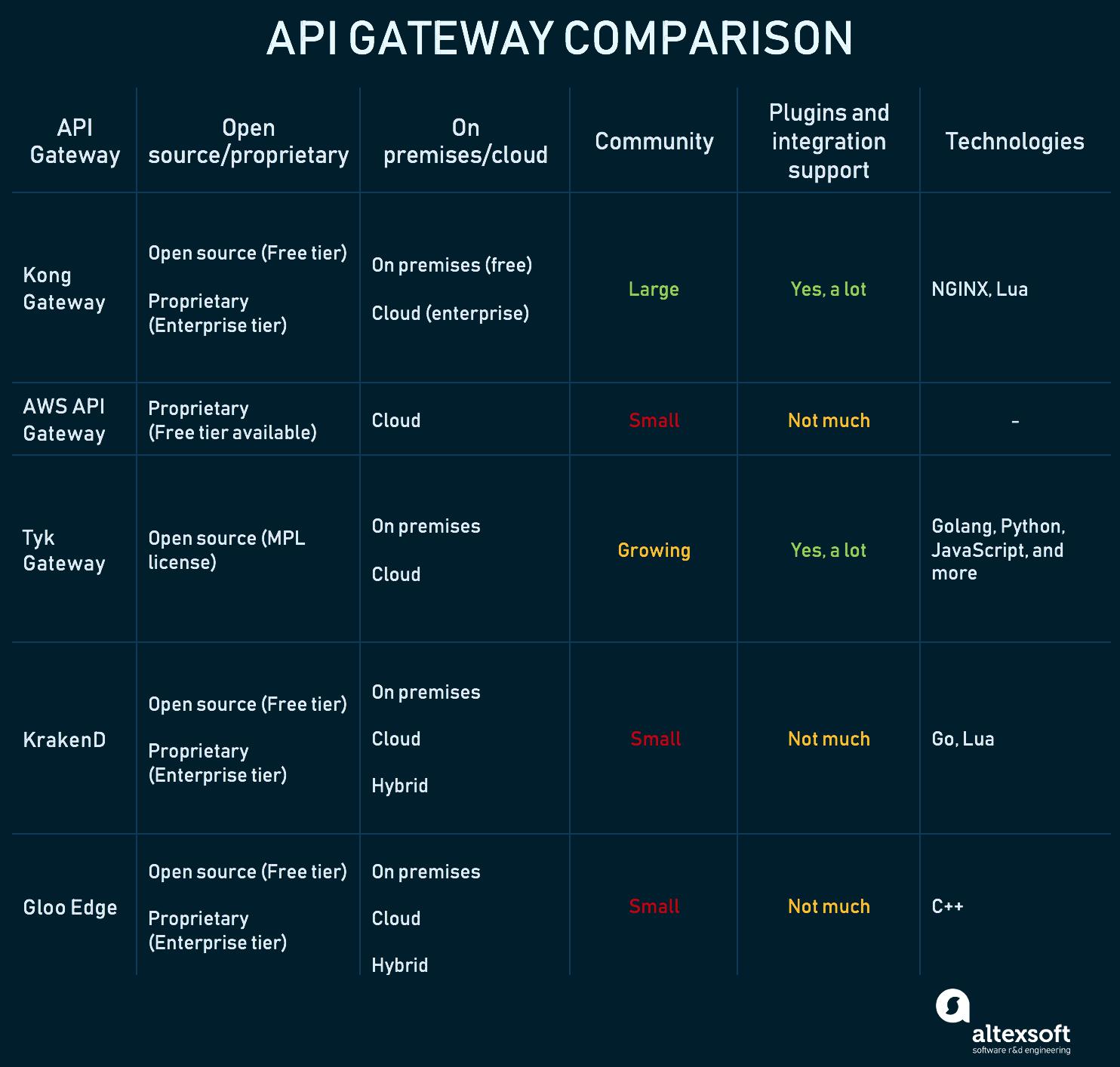 api gateway comparison