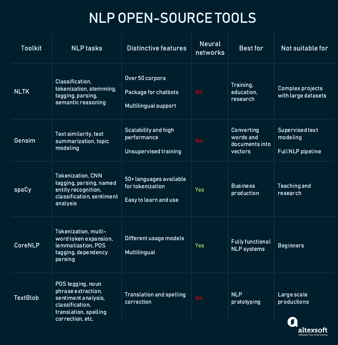 Comparing popular open-source NLP tools