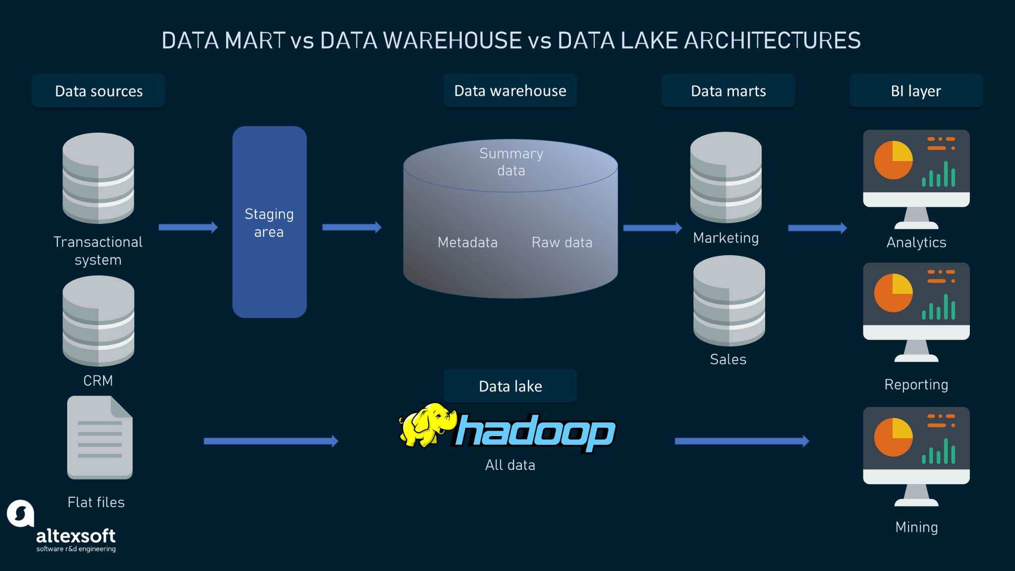 Data mart vs data warehouse vs data lake architectures