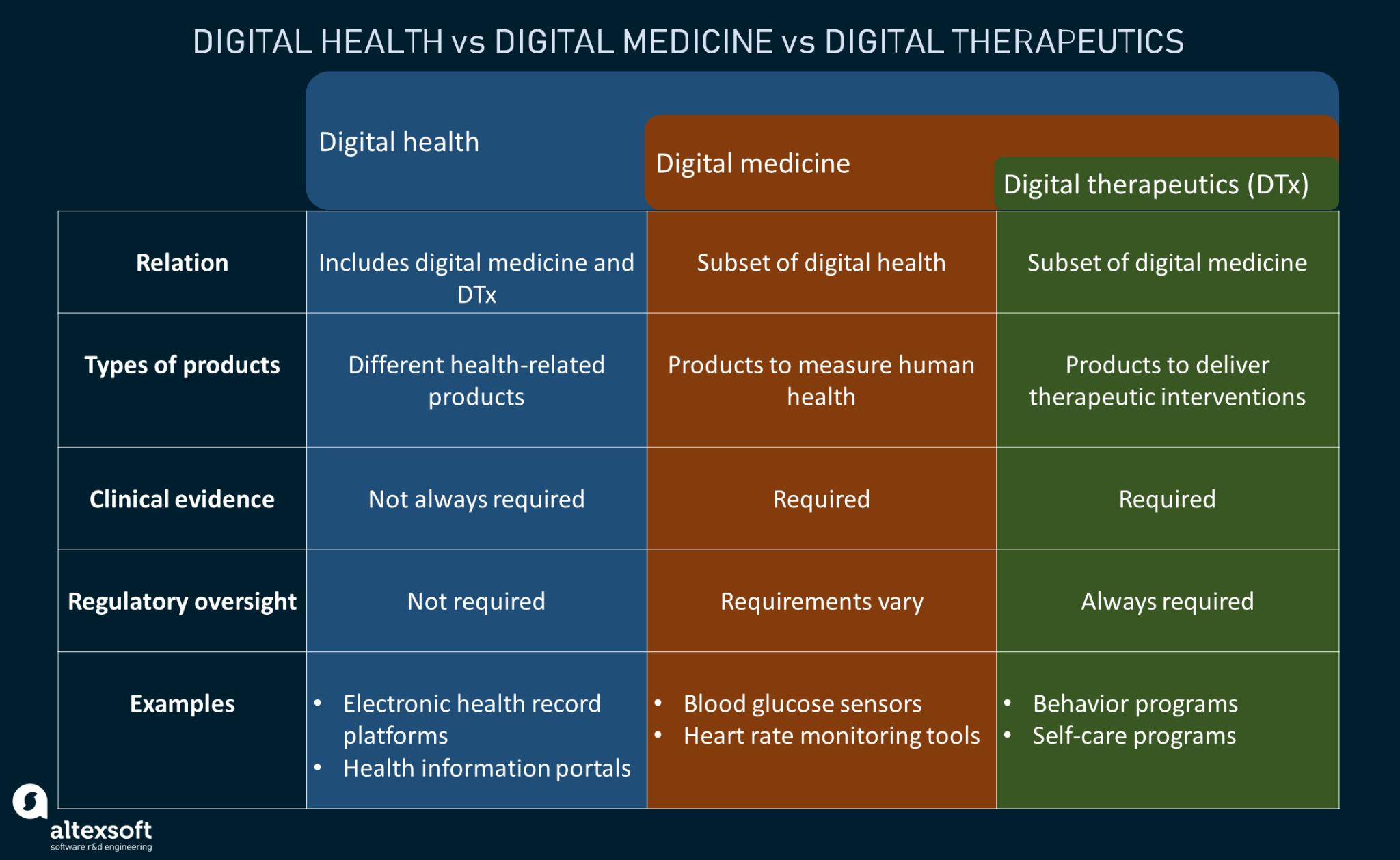 Digital health, digital medicine, and digital therapeutics compared